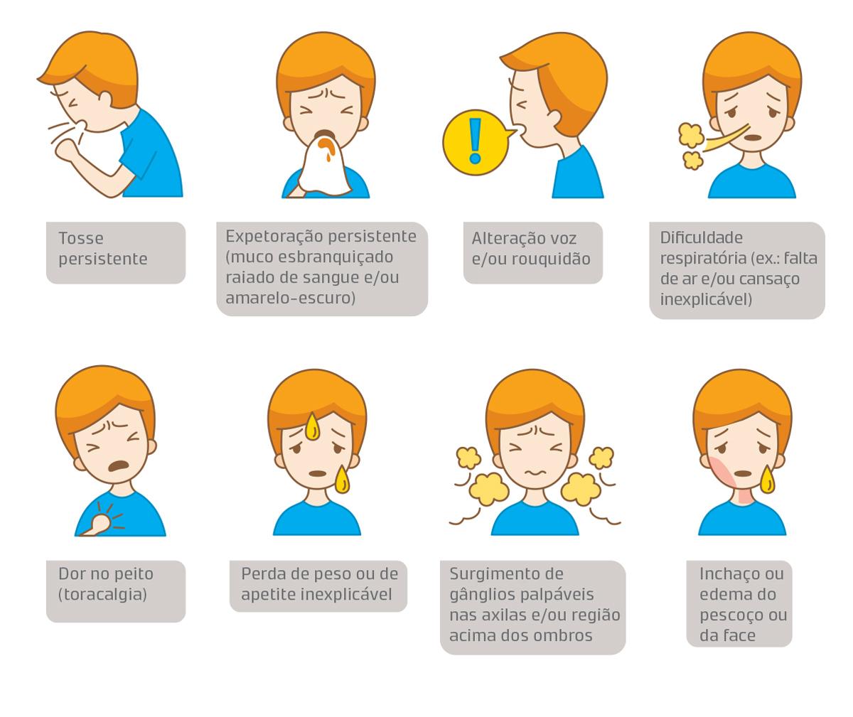 Sintomas de Cancro de Pulmão