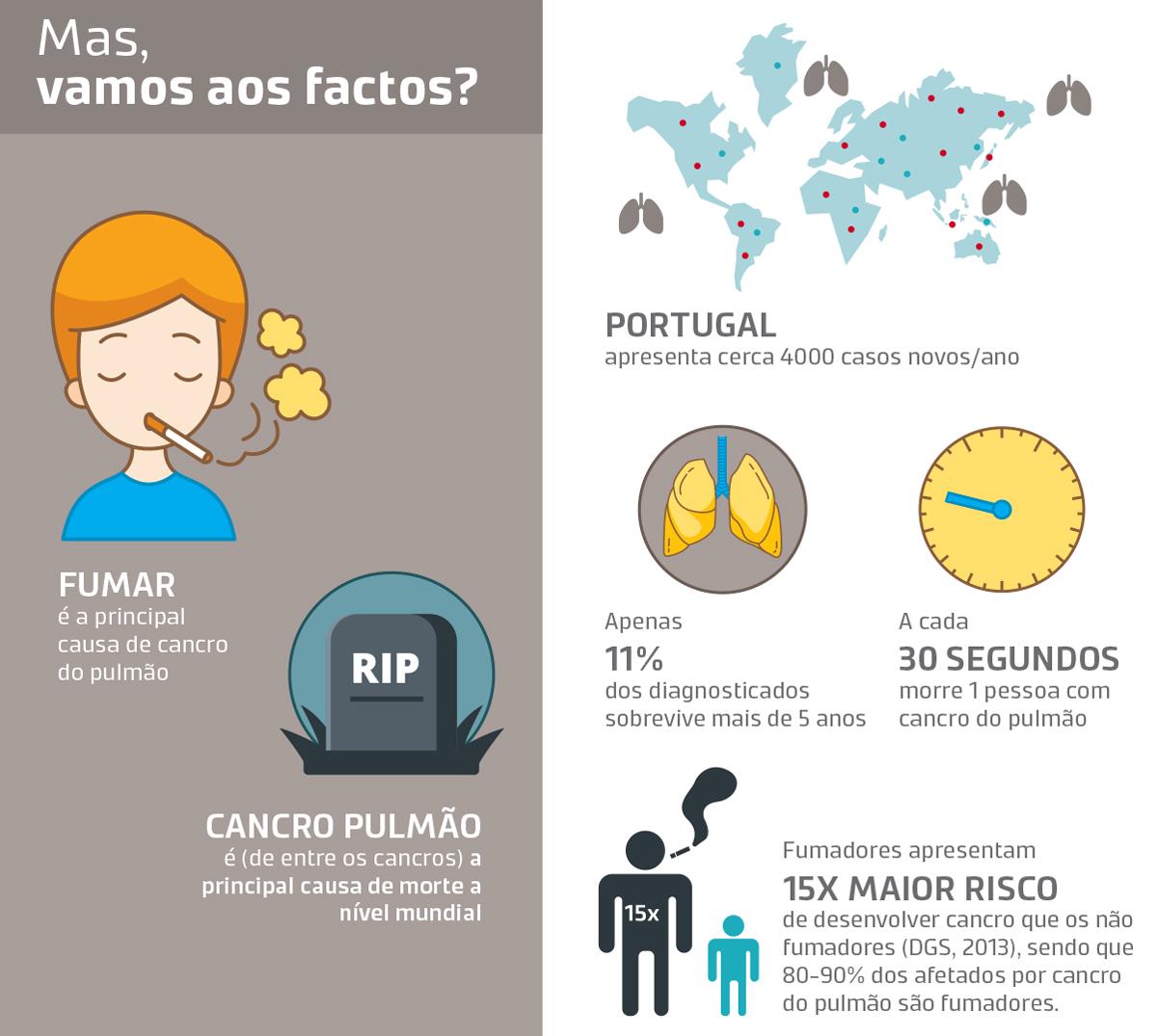 Factos Cancro do Pulmão